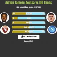 Adrien Tameze Aoutsa vs Elif Elmas h2h player stats