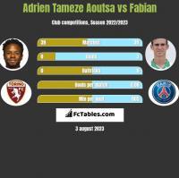 Adrien Tameze Aoutsa vs Fabian h2h player stats