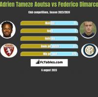 Adrien Tameze Aoutsa vs Federico Dimarco h2h player stats