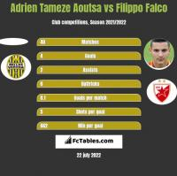 Adrien Tameze Aoutsa vs Filippo Falco h2h player stats