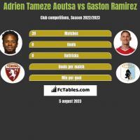 Adrien Tameze Aoutsa vs Gaston Ramirez h2h player stats