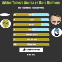 Adrien Tameze Aoutsa vs Hans Hateboer h2h player stats