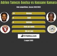 Adrien Tameze Aoutsa vs Hassane Kamara h2h player stats