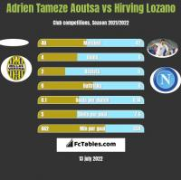 Adrien Tameze Aoutsa vs Hirving Lozano h2h player stats
