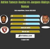 Adrien Tameze Aoutsa vs Jacques Alaixys Romao h2h player stats