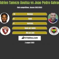 Adrien Tameze Aoutsa vs Joao Pedro Galvao h2h player stats