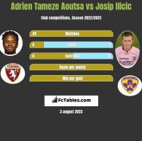 Adrien Tameze Aoutsa vs Josip Ilicic h2h player stats
