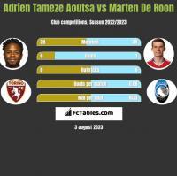 Adrien Tameze Aoutsa vs Marten De Roon h2h player stats