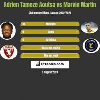 Adrien Tameze Aoutsa vs Marvin Martin h2h player stats
