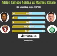 Adrien Tameze Aoutsa vs Mathieu Cafaro h2h player stats