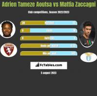 Adrien Tameze Aoutsa vs Mattia Zaccagni h2h player stats