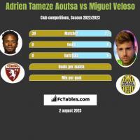 Adrien Tameze Aoutsa vs Miguel Veloso h2h player stats