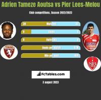 Adrien Tameze Aoutsa vs Pier Lees-Melou h2h player stats