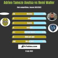 Adrien Tameze Aoutsa vs Remi Walter h2h player stats