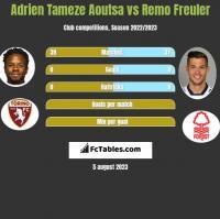 Adrien Tameze Aoutsa vs Remo Freuler h2h player stats