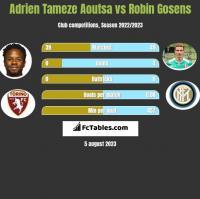 Adrien Tameze Aoutsa vs Robin Gosens h2h player stats