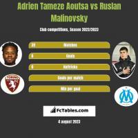 Adrien Tameze Aoutsa vs Ruslan Malinovsky h2h player stats