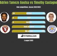 Adrien Tameze Aoutsa vs Timothy Castagne h2h player stats