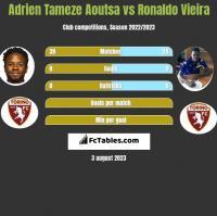 Adrien Tameze Aoutsa vs Ronaldo Vieira h2h player stats