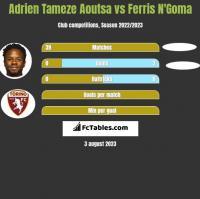 Adrien Tameze Aoutsa vs Ferris N'Goma h2h player stats
