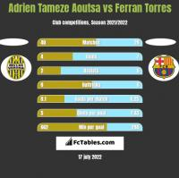 Adrien Tameze Aoutsa vs Ferran Torres h2h player stats