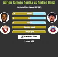 Adrien Tameze Aoutsa vs Andrea Danzi h2h player stats