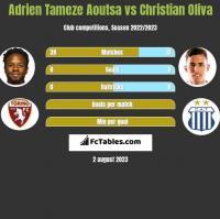 Adrien Tameze Aoutsa vs Christian Oliva h2h player stats