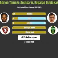 Adrien Tameze Aoutsa vs Edgaras Dubickas h2h player stats