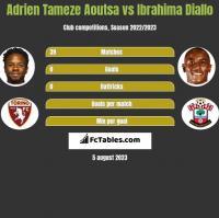 Adrien Tameze Aoutsa vs Ibrahima Diallo h2h player stats