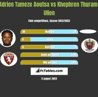 Adrien Tameze Aoutsa vs Khephren Thuram-Ulien h2h player stats