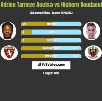 Adrien Tameze Aoutsa vs Hichem Boudaoui h2h player stats