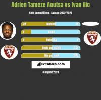 Adrien Tameze Aoutsa vs Ivan Ilic h2h player stats