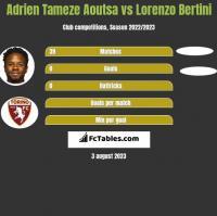 Adrien Tameze Aoutsa vs Lorenzo Bertini h2h player stats