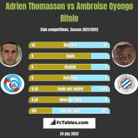 Adrien Thomasson vs Ambroise Oyongo Bitolo h2h player stats