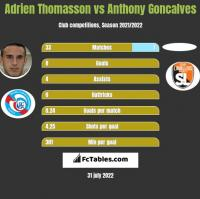 Adrien Thomasson vs Anthony Goncalves h2h player stats