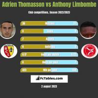Adrien Thomasson vs Anthony Limbombe h2h player stats