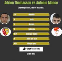 Adrien Thomasson vs Antonio Mance h2h player stats