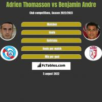 Adrien Thomasson vs Benjamin Andre h2h player stats