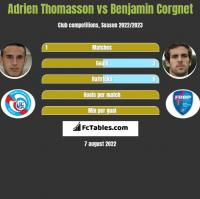 Adrien Thomasson vs Benjamin Corgnet h2h player stats