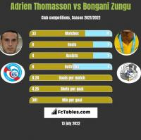 Adrien Thomasson vs Bongani Zungu h2h player stats