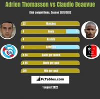 Adrien Thomasson vs Claudio Beauvue h2h player stats