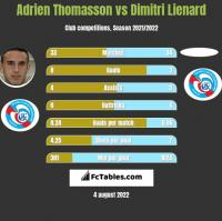 Adrien Thomasson vs Dimitri Lienard h2h player stats