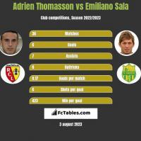 Adrien Thomasson vs Emiliano Sala h2h player stats