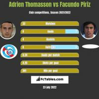 Adrien Thomasson vs Facundo Piriz h2h player stats