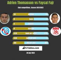 Adrien Thomasson vs Faycal Fajr h2h player stats