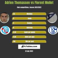 Adrien Thomasson vs Florent Mollet h2h player stats