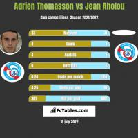 Adrien Thomasson vs Jean Aholou h2h player stats