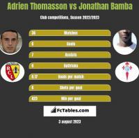 Adrien Thomasson vs Jonathan Bamba h2h player stats