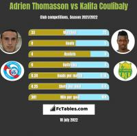 Adrien Thomasson vs Kalifa Coulibaly h2h player stats