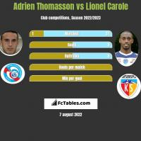 Adrien Thomasson vs Lionel Carole h2h player stats